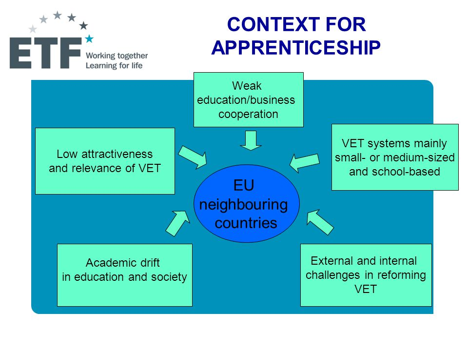 CONTEXT FOR APPRENTICESHIP EU neighbouring countries Weak education/business cooperation VET systems mainly small- or medium-sized and school-based External and internal challenges in reforming VET Academic drift in education and society Low attractiveness and relevance of VET