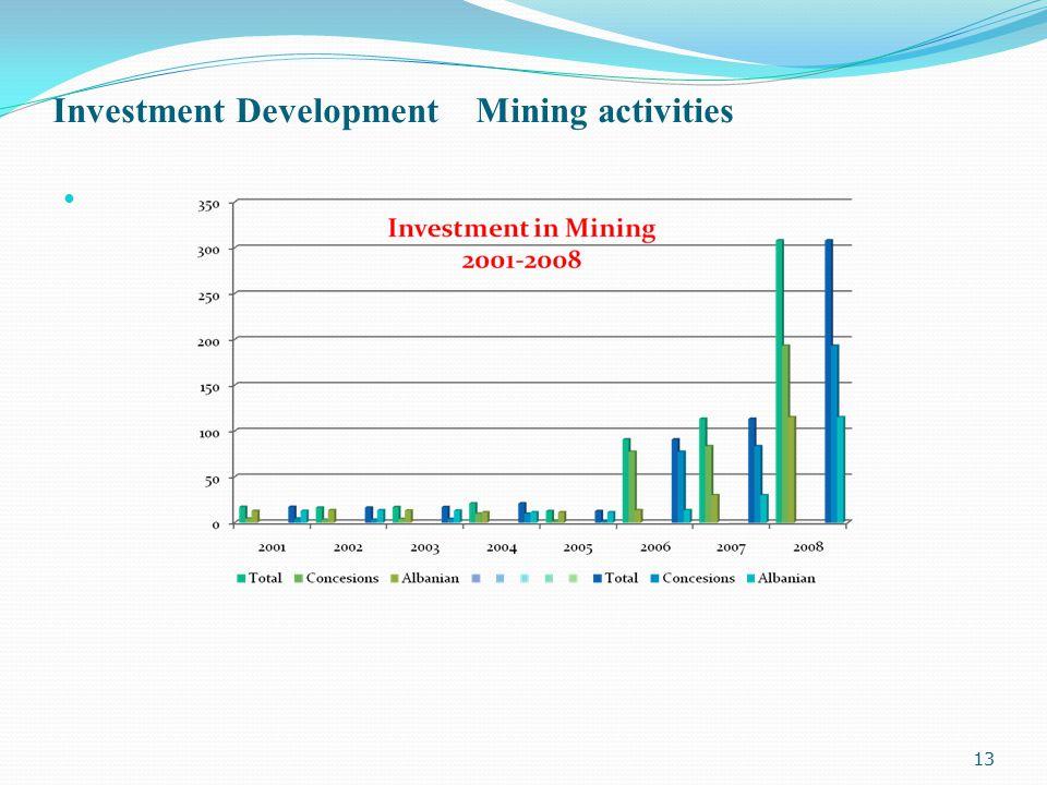 Investment Development Mining activities 13
