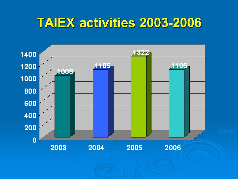 European Commission DG Enlargement Institution Building Unit TAIEX activities 2003-2006