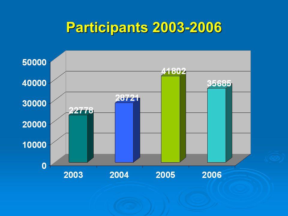 European Commission DG Enlargement Institution Building Unit Participants 2003-2006