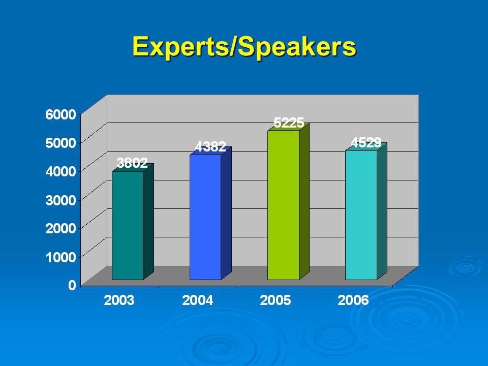 European Commission DG Enlargement Institution Building Unit Experts/Speakers