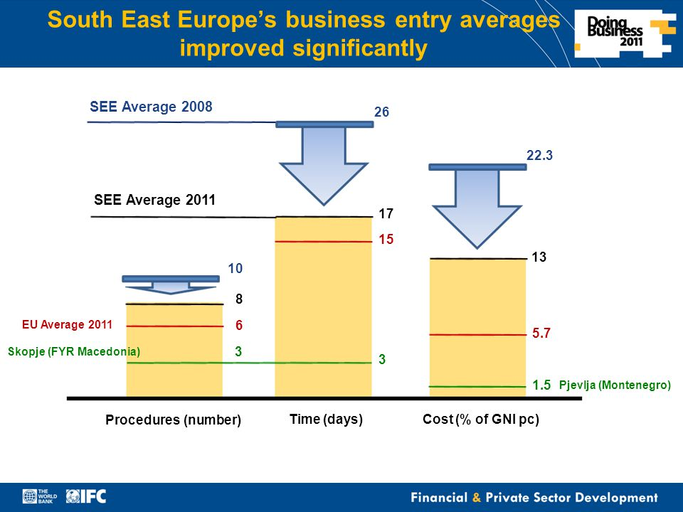 Financial & Private Sector Development South East Europe's business entry averages improved significantly Procedures (number) Time (days)Cost (% of GNI pc) SEE Average 2008 SEE Average 2011 10 8 26 17 22.3 13 6 EU Average 2011 15 5.7 Skopje (FYR Macedonia) 3 3 1.5 Pjevlja (Montenegro)