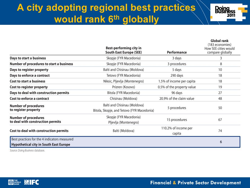 Financial & Private Sector Development A city adopting regional best practices would rank 6 th globally