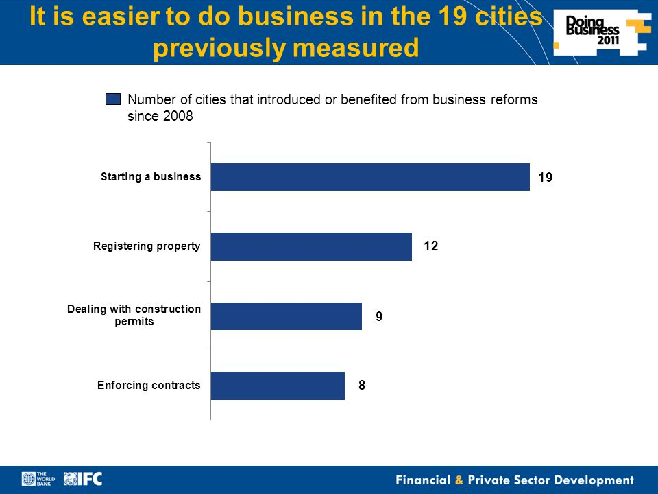 Financial & Private Sector Development It is easier to do business in the 19 cities previously measured Number of cities that introduced or benefited from business reforms since 2008