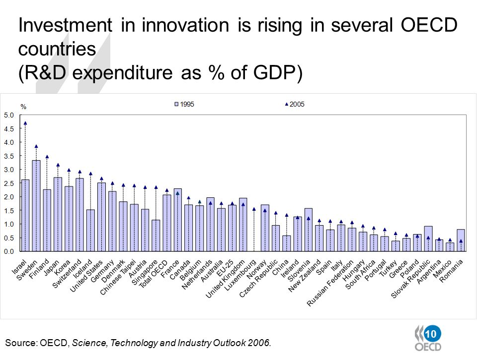 10 Investment in innovation is rising in several OECD countries (R&D expenditure as % of GDP) Source: OECD, Science, Technology and Industry Outlook 2