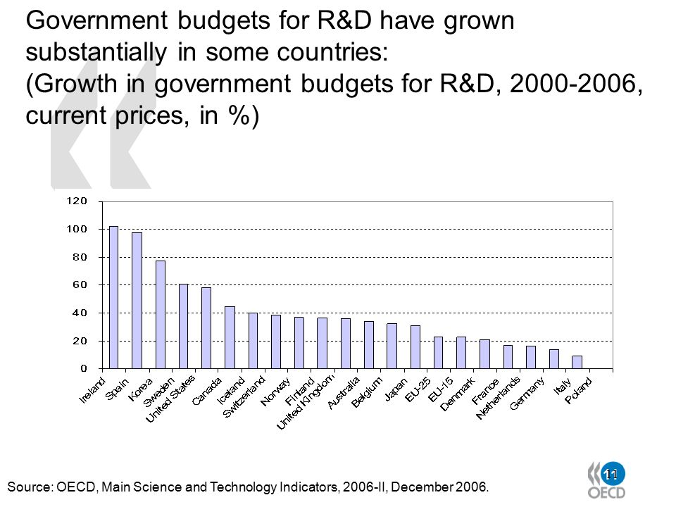 11 Government budgets for R&D have grown substantially in some countries: (Growth in government budgets for R&D, 2000-2006, current prices, in %) Sour