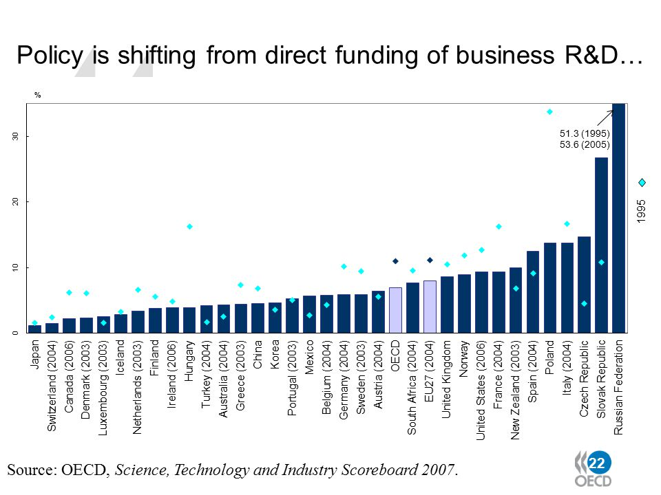 22 Policy is shifting from direct funding of business R&D… Source: OECD, Science, Technology and Industry Scoreboard 2007.