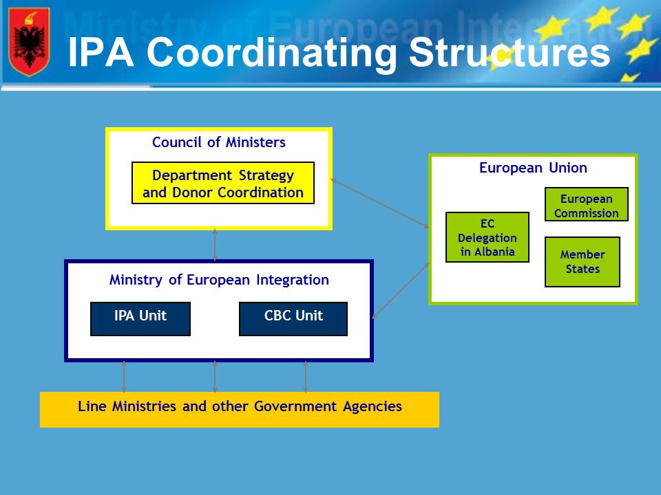 IPA Coordinating Structures Line Ministries and other Government Agencies Ministry of European Integration Council of Ministers Department Strategy and Donor Coordination European Union European Commission CBC Unit Member States IPA Unit EC Delegation in Albania