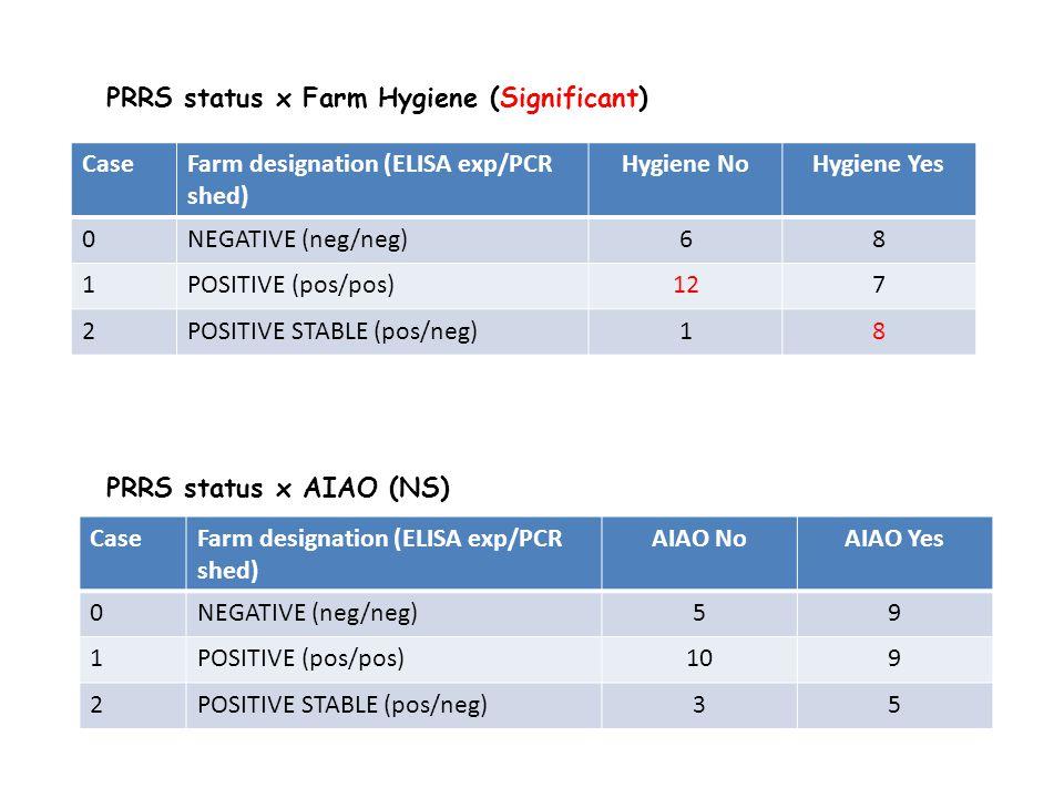 PRRS status x AIAO (NS) PRRS status x Farm Hygiene (Significant) CaseFarm designation (ELISA exp/PCR shed) Hygiene NoHygiene Yes 0NEGATIVE (neg/neg)68 1POSITIVE (pos/pos)127 2POSITIVE STABLE (pos/neg)18 CaseFarm designation (ELISA exp/PCR shed) AIAO NoAIAO Yes 0NEGATIVE (neg/neg)59 1POSITIVE (pos/pos)109 2POSITIVE STABLE (pos/neg)35