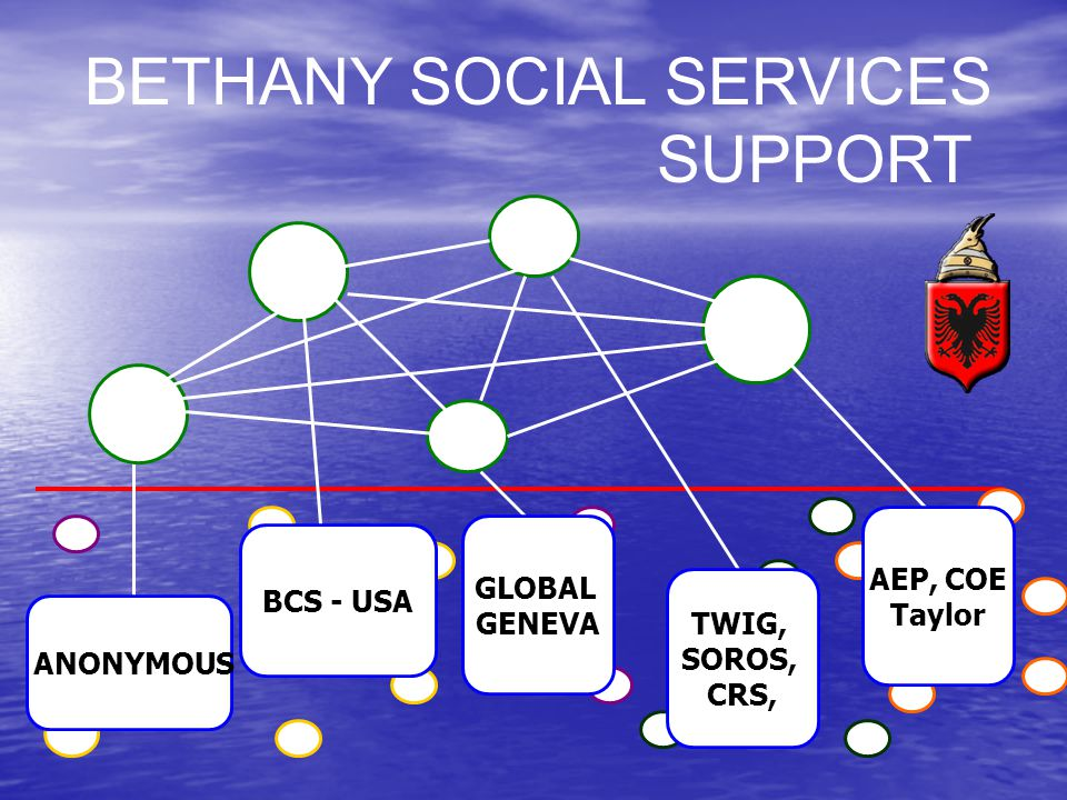 BETHANY SOCIAL SERVICES SUPPORT AEP, COE Taylor TWIG, SOROS, CRS, GLOBAL GENEVA BCS - USA ANONYMOUS