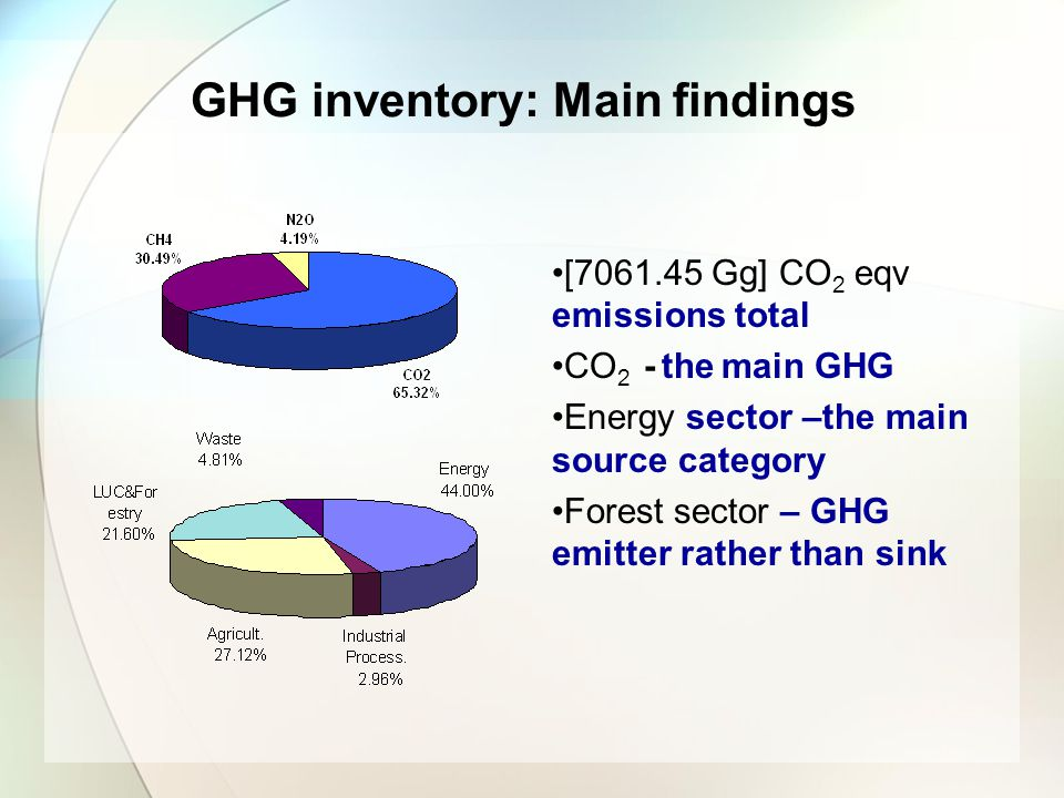 GHG inventory: Main findings [7061.45 Gg] CO 2 eqv emissions total CO 2 - the main GHG Energy sector –the main source category Forest sector – GHG emi