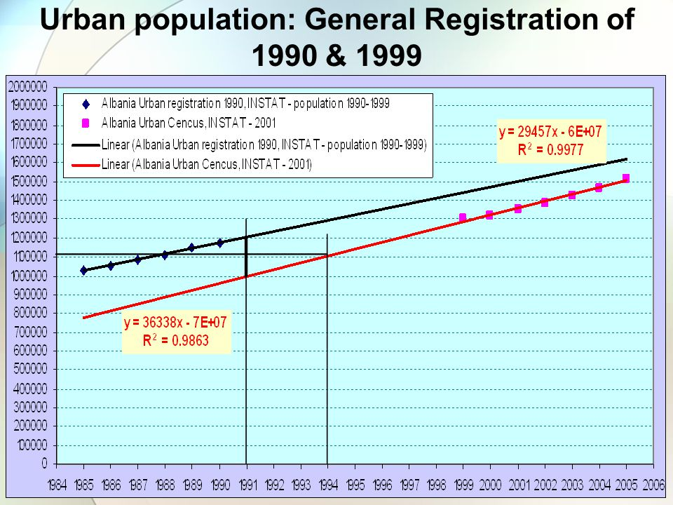 Urban population: General Registration of 1990 & 1999