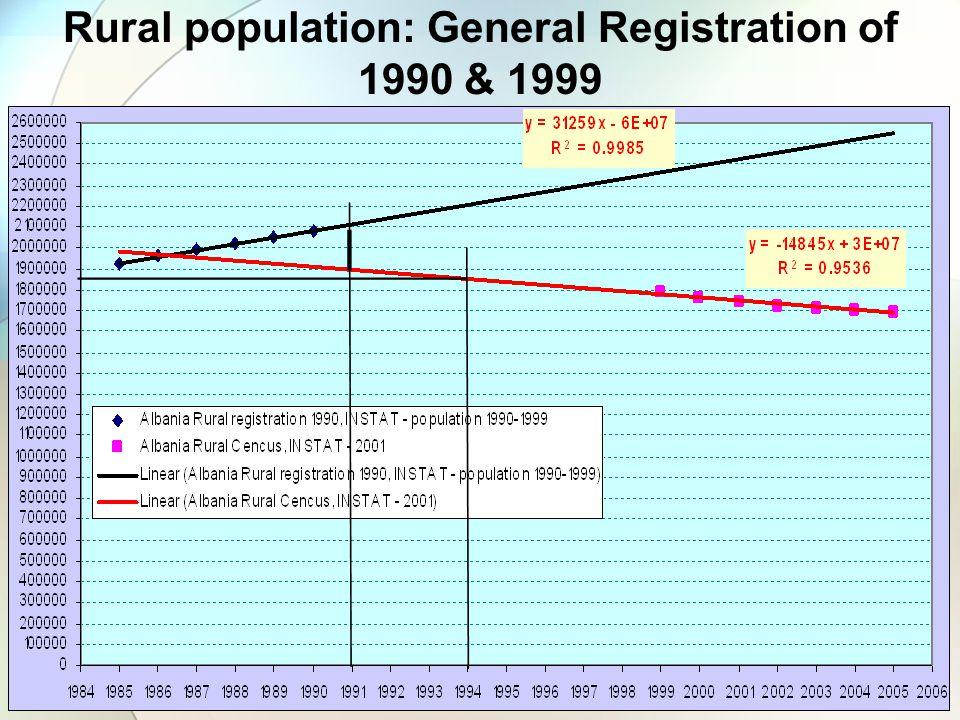Rural population: General Registration of 1990 & 1999