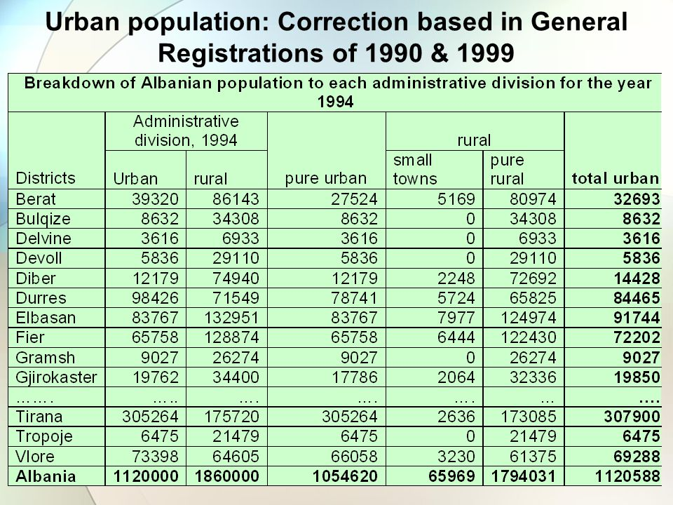 Urban population: Correction based in General Registrations of 1990 & 1999
