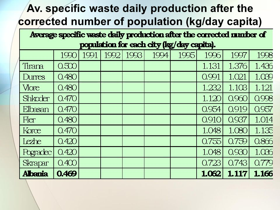 Av. specific waste daily production after the corrected number of population (kg/day capita)