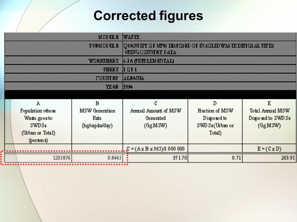 Corrected figures