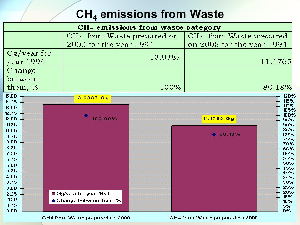 CH 4 emissions from Waste
