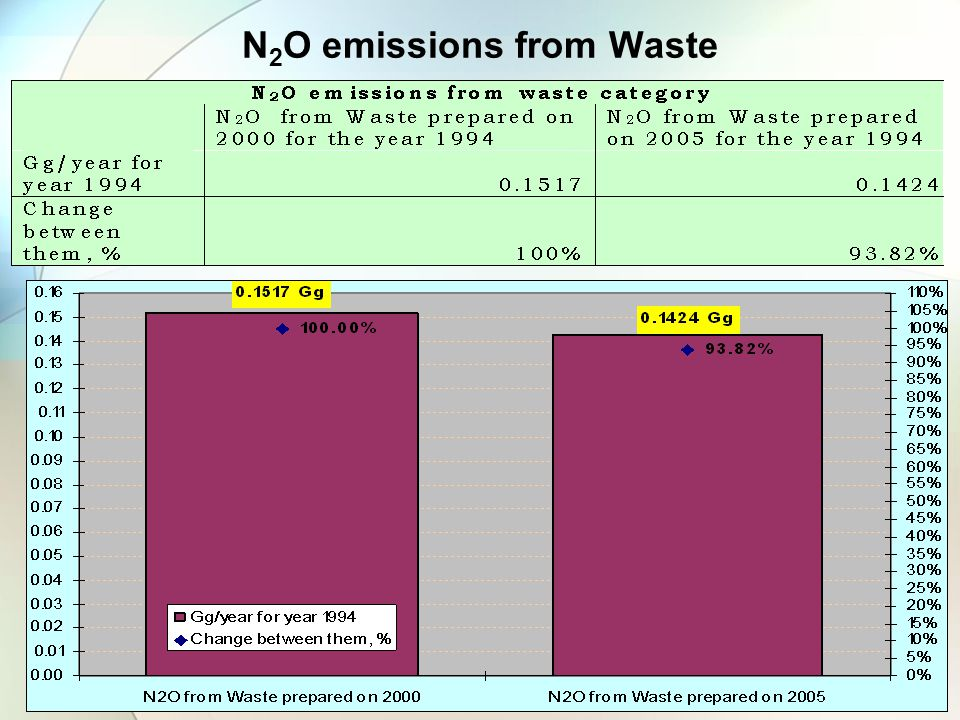 N 2 O emissions from Waste