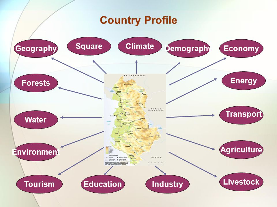 Country Profile Square DemographyEconomy Energy Agriculture Livestock EducationTourism Climate Water Geography Environment Forests Industry Transport