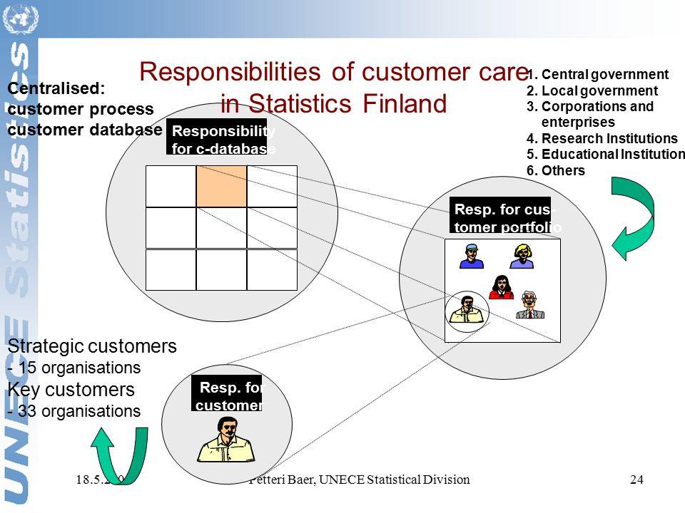 18.5.2006Petteri Baer, UNECE Statistical Division24 Responsibility for c-database Resp.