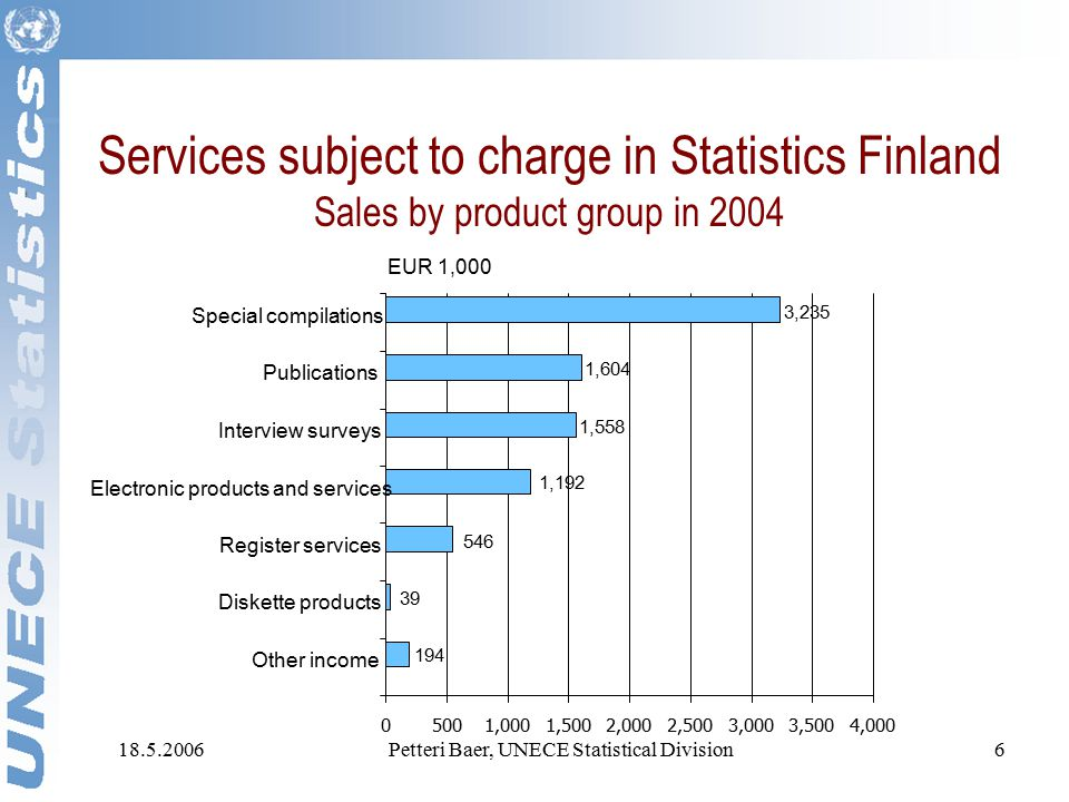 18.5.2006Petteri Baer, UNECE Statistical Division6 Services subject to charge in Statistics Finland Sales by product group in 2004 546 39 194 1,558 1,192 3,235 1,604 05001,0001,5002,0002,5003,0003,5004,000 Special compilations Publications Interview surveys Electronic products and services Register services Diskette products Other income EUR 1,000