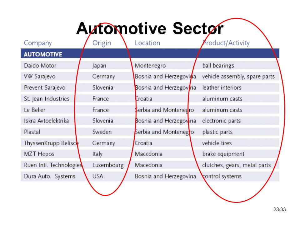 Automotive Sector 23/33