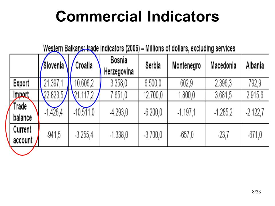 Commercial Indicators 8/33