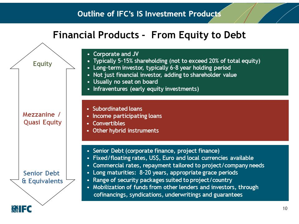 Outline of IFC's IS Investment Products Senior Debt & Equivalents Equity Mezzanine / Quasi Equity Senior Debt (corporate finance, project finance) Fixed/floating rates, US$, Euro and local currencies available Commercial rates, repayment tailored to project/company needs Long maturities: 8-20 years, appropriate grace periods Range of security packages suited to project/country Mobilization of funds from other lenders and investors, through cofinancings, syndications, underwritings and guarantees Subordinated loans Income participating loans Convertibles Other hybrid instruments Corporate and JV Typically 5-15% shareholding (not to exceed 20% of total equity) Long-term investor, typically 6-8 year holding period Not just financial investor, adding to shareholder value Usually no seat on board Infraventures (early equity investments) Financial Products - From Equity to Debt 10