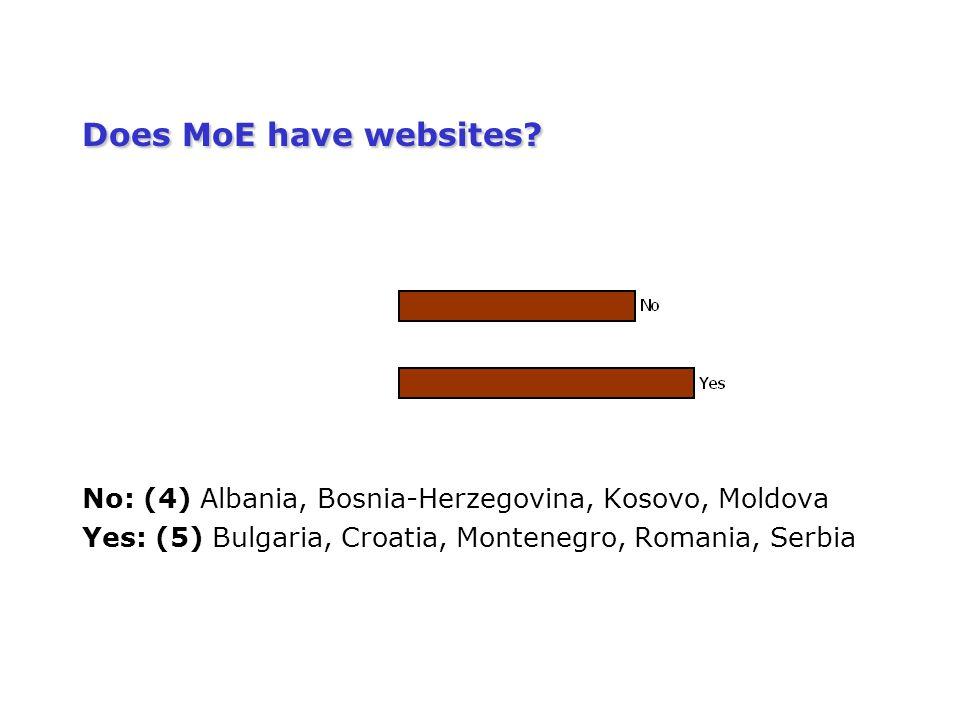 Does MoE have websites.