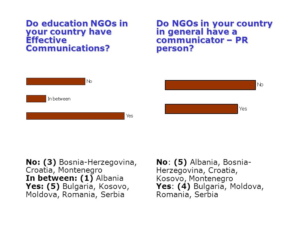 Do education NGOs in your country have Effective Communications? No: (3) Bosnia-Herzegovina, Croatia, Montenegro In between: (1) Albania Yes: (5) Bulg
