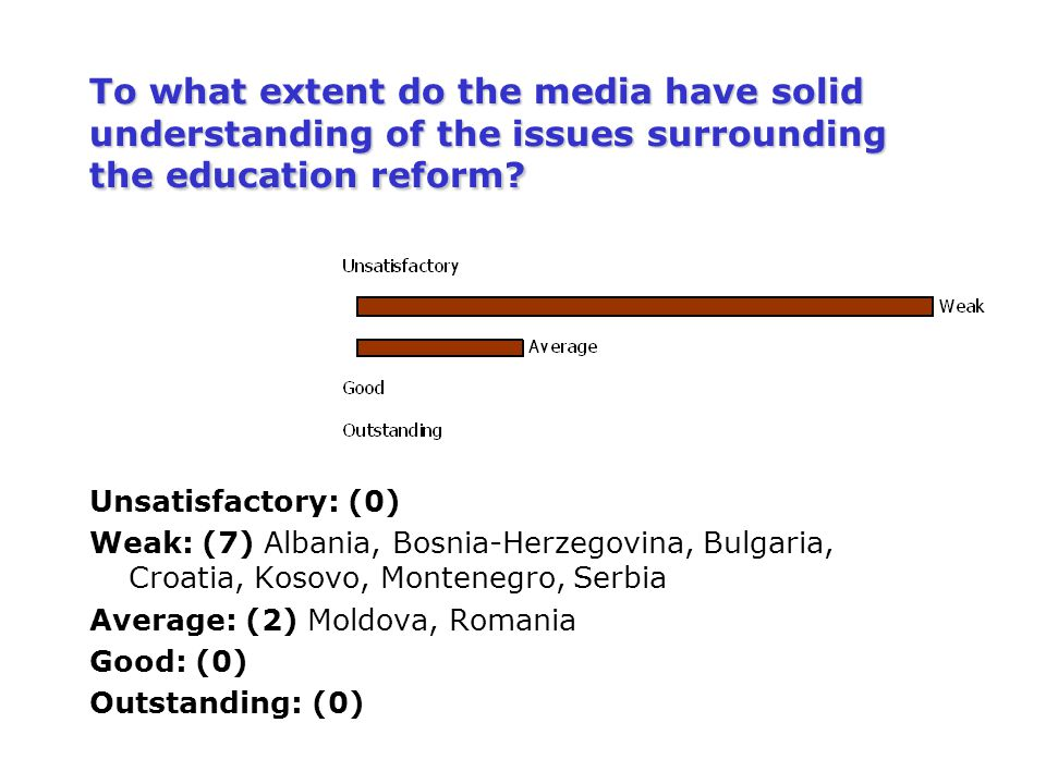 To what extent do the media have solid understanding of the issues surrounding the education reform? Unsatisfactory: (0) Weak: (7) Albania, Bosnia-Her