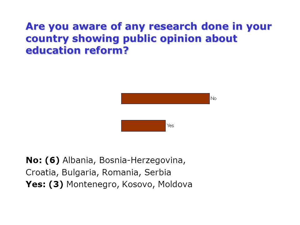 Are you aware of any research done in your country showing public opinion about education reform? No: (6) Albania, Bosnia-Herzegovina, Croatia, Bulgar