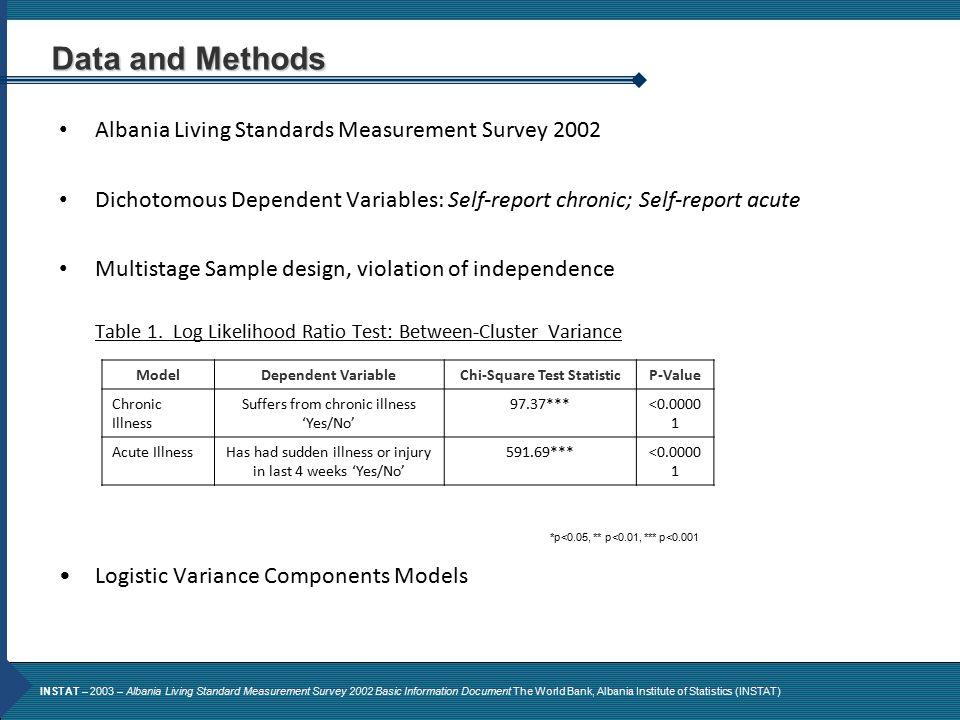 Albania Living Standards Measurement Survey 2002 Dichotomous Dependent Variables: Self-report chronic; Self-report acute Multistage Sample design, vio