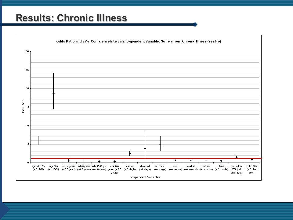 Results: Chronic Illness