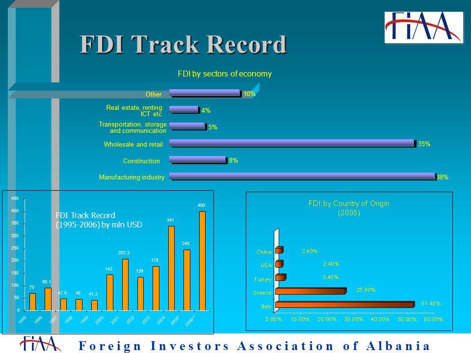 F o r e i g n I n v e s t o r s A s s o c i a t i o n o f A l b a n i a 70 90.1 47.5 45 41.2 143 207.3 135 178 341 245 400 0 50 100 150 200 250 300 350 400 450 1995 199619971998199920002001 2002 20032004 2005* 2006** FDI Track Record (1995-2006) by mln USD