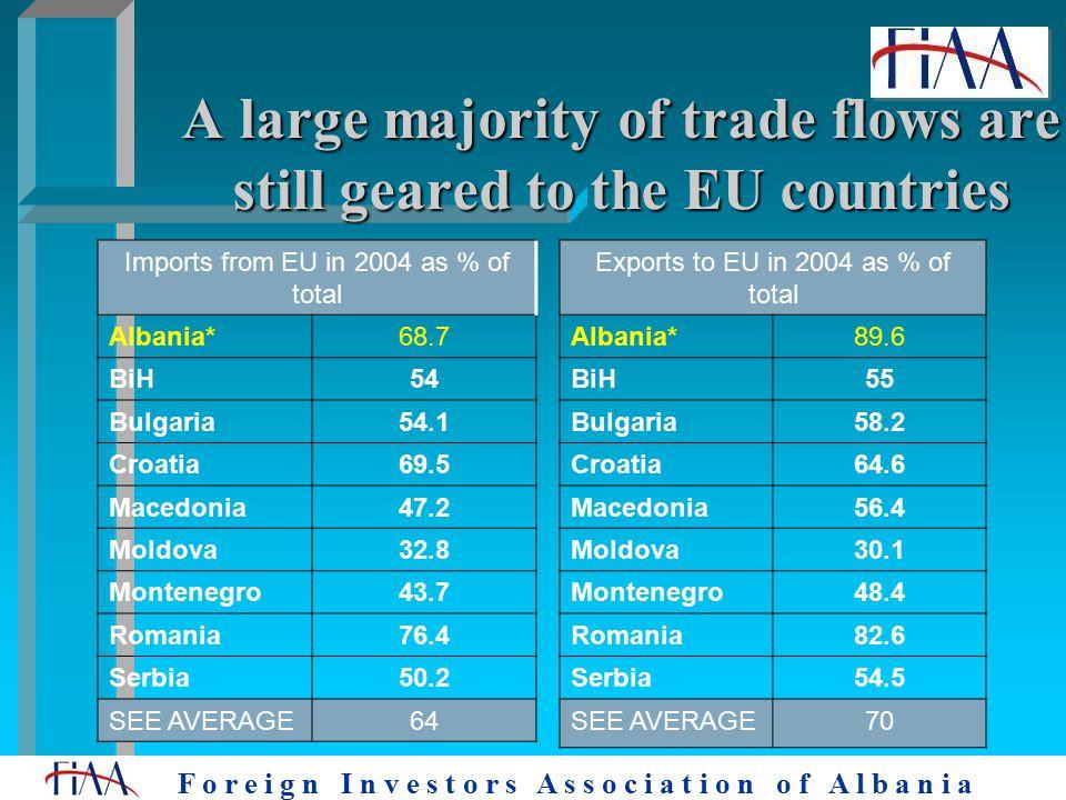 F o r e i g n I n v e s t o r s A s s o c i a t i o n o f A l b a n i a A large majority of trade flows are still geared to the EU countries Exports to EU in 2004 as % of total Albania*89.6 BiH55 Bulgaria58.2 Croatia64.6 Macedonia56.4 Moldova30.1 Montenegro48.4 Romania82.6 Serbia54.5 SEE AVERAGE70 Imports from EU in 2004 as % of total Albania*68.7 BiH54 Bulgaria54.1 Croatia69.5 Macedonia47.2 Moldova32.8 Montenegro43.7 Romania76.4 Serbia50.2 SEE AVERAGE64