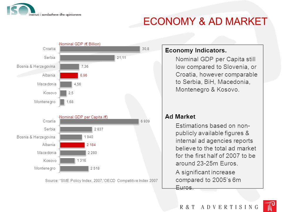 "ECONOMY & AD MARKET Source: ""SME Policy Index, 2007,""OECD Competitive Index 2007 Nominal GDP (€ Billion) Nominal GDP per Capita (€) Economy Indicators"