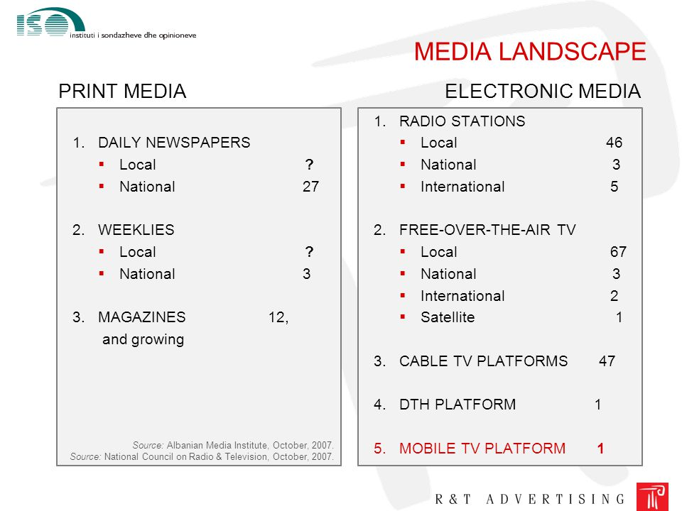 MEDIA LANDSCAPE 1.DAILY NEWSPAPERS  Local ?  National 27 2.WEEKLIES  Local ?  National 3 3.MAGAZINES 12, and growing PRINT MEDIA Source: Albanian