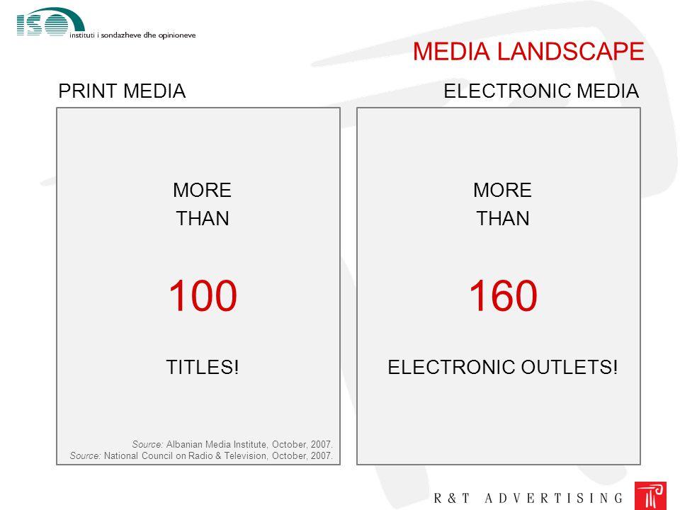 MEDIA LANDSCAPE MORE THAN 100 TITLES. PRINT MEDIA Source: Albanian Media Institute, October, 2007.