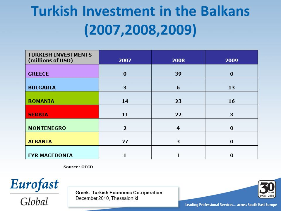 Turkish Investment in the Balkans (2007,2008,2009) Greek- Turkish Economic Co-operation December 2010, Thessaloniki TURKISH INVESTMENTS (millions of USD)200720082009 GREECE0390 BULGARIA3613 ROMANIA142316 SERBIA11223 MONTENEGRO240 ALBANIA2730 FYR MACEDONIA110 Source: OECD