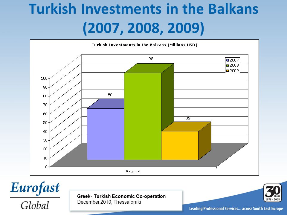 Turkish Investments in the Balkans (2007, 2008, 2009) Greek- Turkish Economic Co-operation December 2010, Thessaloniki