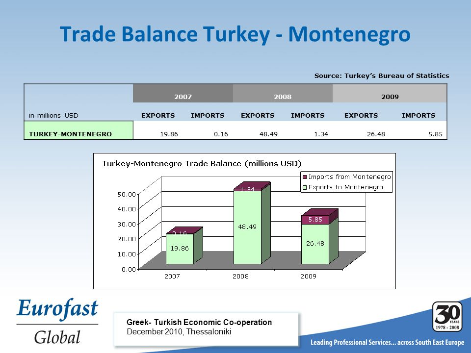 Trade Balance Turkey - Montenegro Greek- Turkish Economic Co-operation December 2010, Thessaloniki Source: Turkey's Bureau of Statistics 200720082009 in millions USDEXPORTSIMPORTSEXPORTSIMPORTSEXPORTSIMPORTS TURKEY-MONTENEGRO19.860.1648.491.3426.485.85