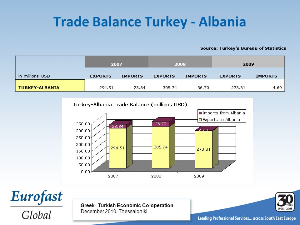 Greek- Turkish Economic Co-operation December 2010, Thessaloniki Trade Balance Turkey - Albania Source: Turkey's Bureau of Statistics 200720082009 in millions USDEXPORTSIMPORTSEXPORTSIMPORTSEXPORTSIMPORTS TURKEY-ALBANIA294.5123.84305.7436.70273.314.69