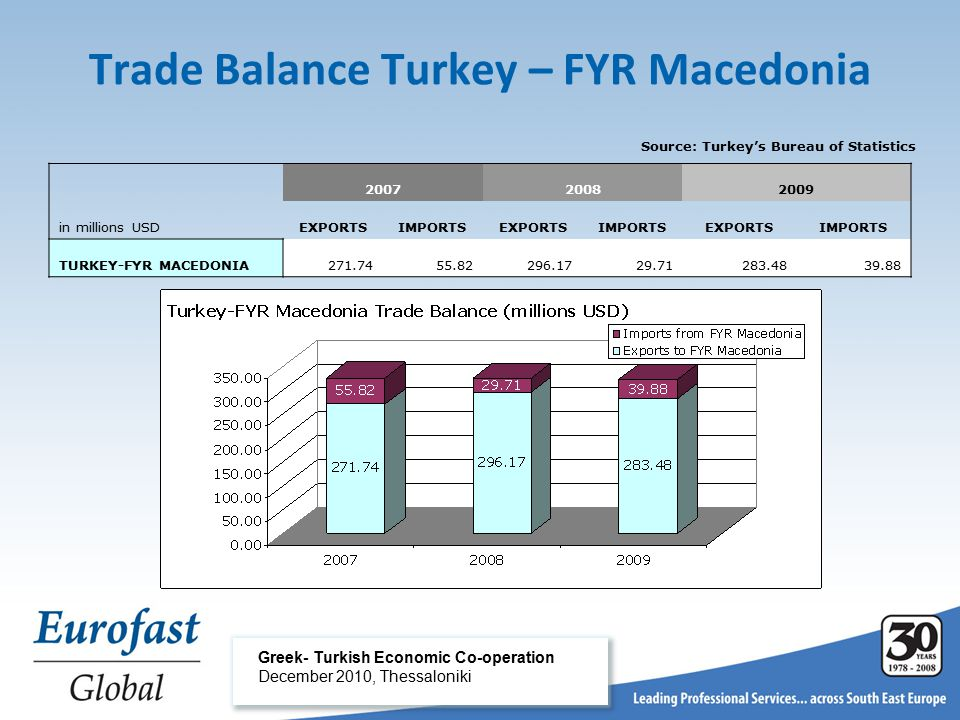 Greek- Turkish Economic Co-operation December 2010, Thessaloniki Trade Balance Turkey – FYR Macedonia Source: Turkey's Bureau of Statistics 200720082009 in millions USDEXPORTSIMPORTSEXPORTSIMPORTSEXPORTSIMPORTS TURKEY-FYR MACEDONIA271.7455.82296.1729.71283.4839.88