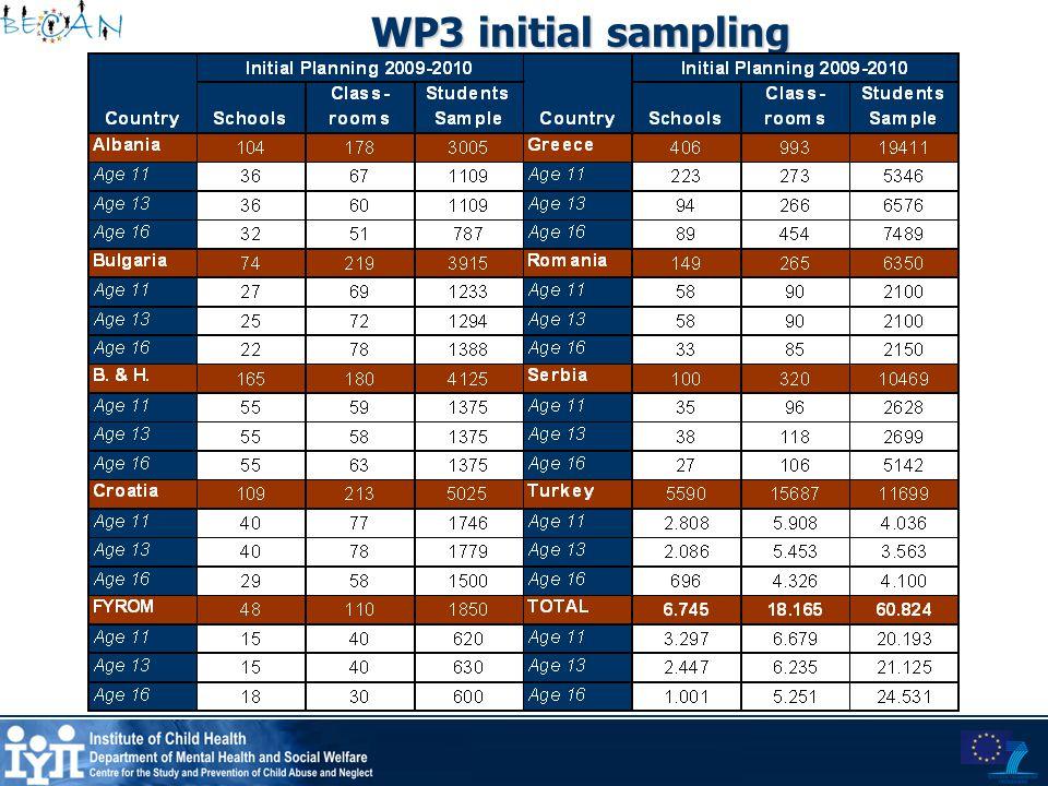 WP3 initial sampling