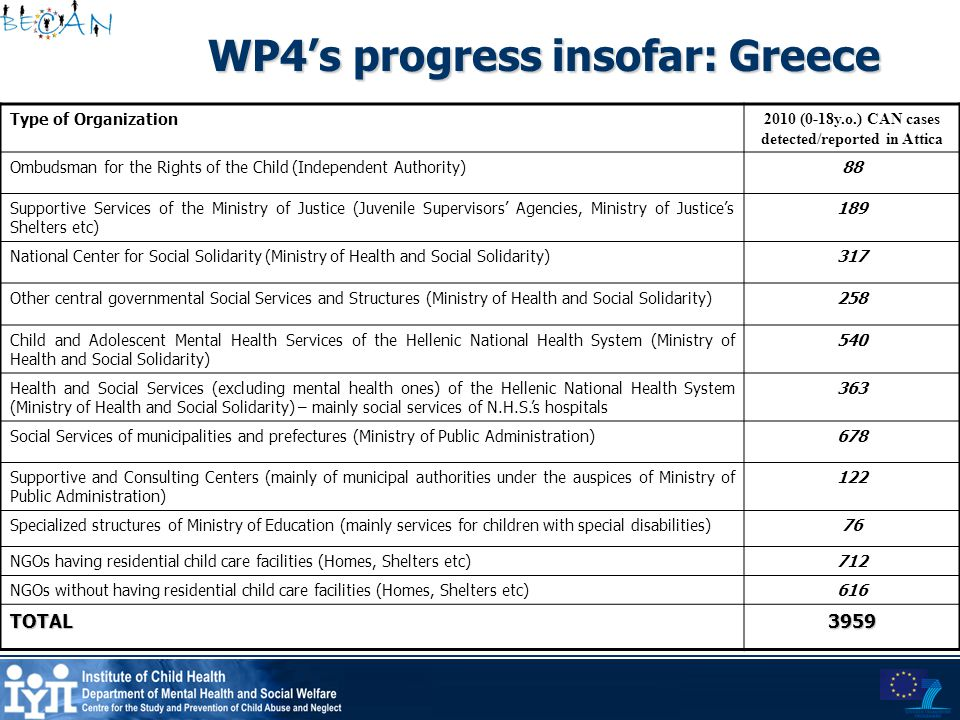 WP4's progress insofar: Greece Type of Organization 2010 (0-18y.o.) CAN cases detected/reported in Attica Ombudsman for the Rights of the Child (Indep