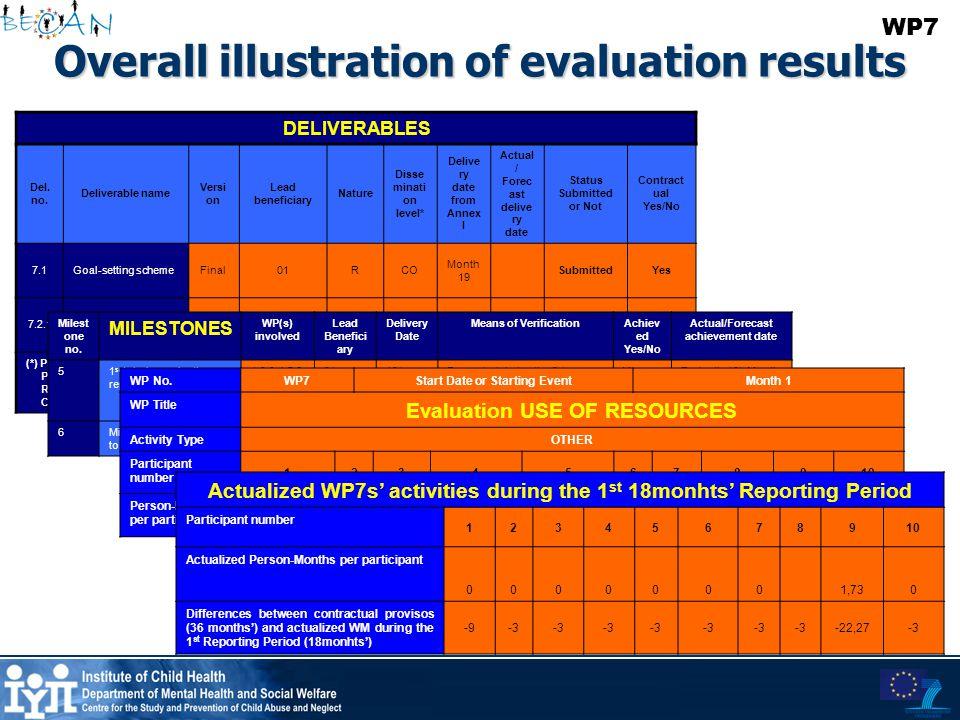 Overall illustration of evaluation results DELIVERABLES Del. no. Deliverable name Versi on Lead beneficiary Nature Disse minati on level* Delive ry da