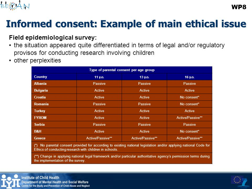 Informed consent: Example of main ethical issue Type of parental consent per age group Country 11 y.o.13 y.o.16 y.o. AlbaniaPassive BulgariaActive Cro