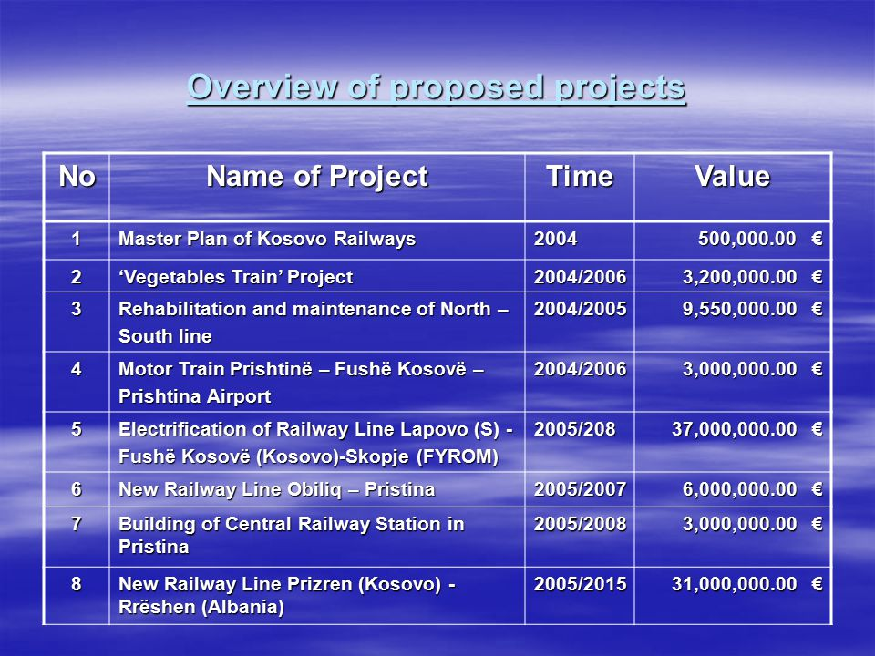 Overview of proposed projects No Name of Project TimeValue 1 Master Plan of Kosovo Railways 2004 500,000.00 € 500,000.00 € 2 'Vegetables Train' Project 2004/2006 3,200,000.00 € 3,200,000.00 € 3 Rehabilitation and maintenance of North – South line 2004/2005 9,550,000.00 € 9,550,000.00 € 4 Motor Train Prishtinë – Fushë Kosovë – Prishtina Airport 2004/2006 3,000,000.00 € 3,000,000.00 € 5 Electrification of Railway Line Lapovo (S) - Fushë Kosovë (Kosovo)-Skopje (FYROM) 2005/208 37,000,000.00 € 37,000,000.00 € 6 New Railway Line Obiliq – Pristina 2005/2007 6,000,000.00 € 7 Building of Central Railway Station in Pristina 2005/2008 3,000,000.00 € 8 New Railway Line Prizren (Kosovo) - Rrëshen (Albania) 2005/2015 31,000,000.00 €