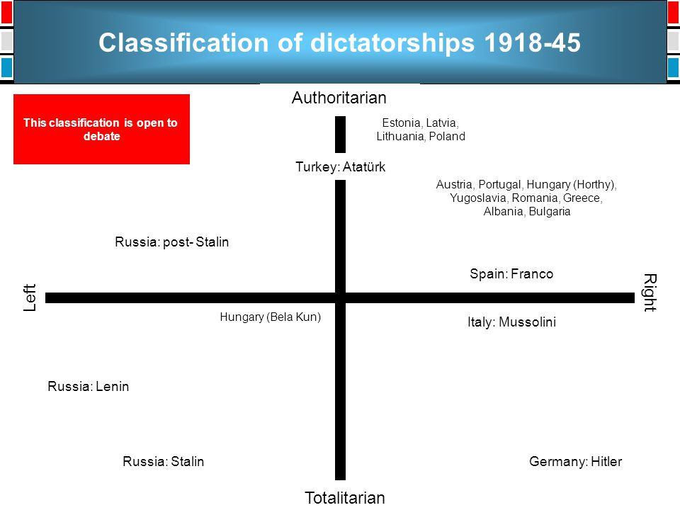 Classification of dictatorships 1918-45 Authoritarian Totalitarian Left Right Russia: Stalin Russia: Lenin Russia: post- Stalin Germany: Hitler Italy: